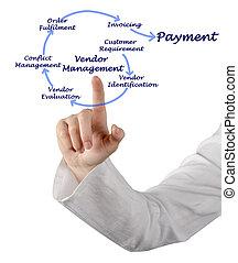 verkoper, management, proces