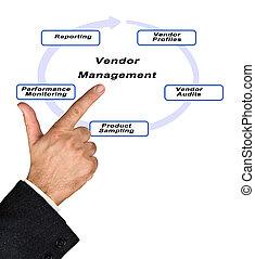 verkoper, management