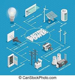 vernetzung, isometrisch, macht, flußdiagramm, elektrizität