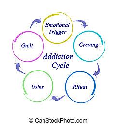 verslaving, cyclus