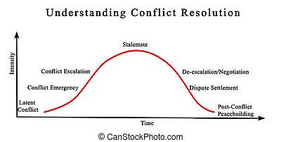 verständnis, konflikt, auflösung