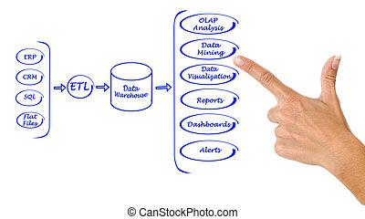 verwerking, data, systeem