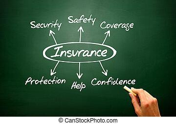 verzekering, diagram, het tonen, bescherming, dekking, en,...