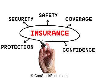 verzekering, diagram, middelen, dekking, bescherming, en,...