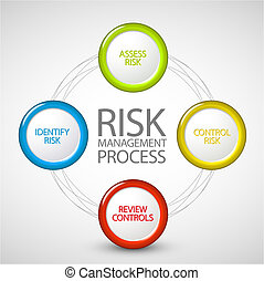 vettore, rischio, amministrazione, processo, diagramma