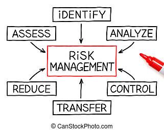vezetőség, kockáztat, folyamatábra, könyvjelző, piros