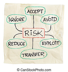 vezetőség, kockáztat, stratégia