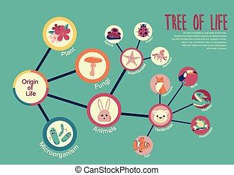 vida, árvore