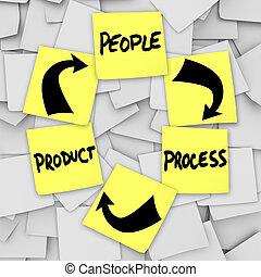 vida, ciclismo, pessoas, processo, notas, produto, pegajoso, palavras, plm