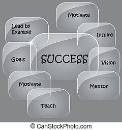 vidrio, burbujas, diagrama flujo, éxito