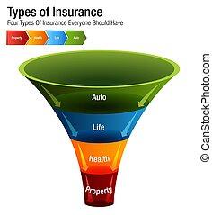 vie, auto, diagramme, santé, propriété, assurance, types