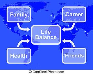 vie, famille, carrière, diagramme, santé, équilibre, amis, spectacles