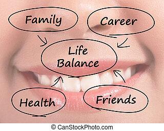 vie, famille, carrière, projection, diagramme, santé, équilibre, amis