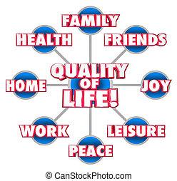 vie, famille, jouissance, diagramme, maison, firends, ...