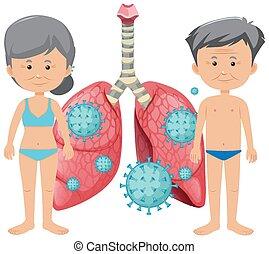 vieux, poumons, coronavirus, gens, affiche, conception, mauvais