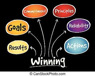 vincente, mappa, qualities, mente