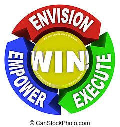 vincere, autorizzare, -, eseguire, envision