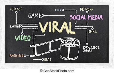 viral , διαφήμιση