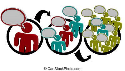 viral, -, mot, bouche, commercialisation