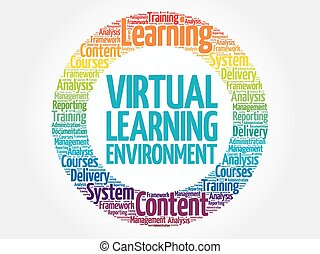 Virtual Learning Environment circle word cloud