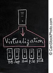 virtualization, tecnología, concepto