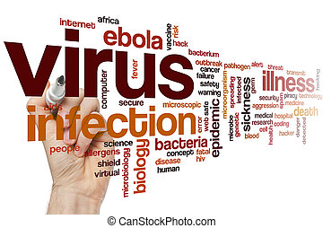 Virus word cloud