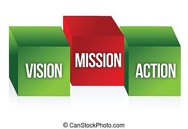 visão, missão, e, ação