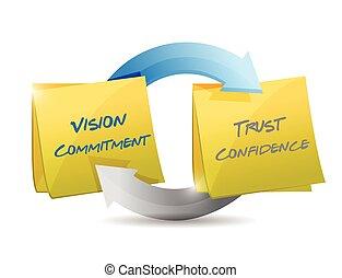 visie, verplichting, vertrouwen, en, vertrouwen, cyclus
