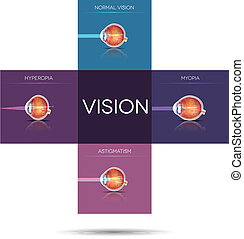 Vision disorder artistic illustration, sight disorders in a cross shape blocks