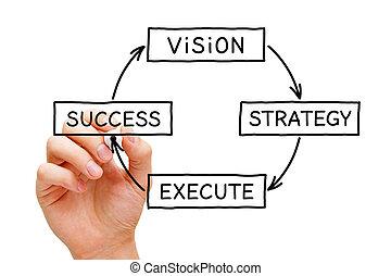vision, strategie, hinrichtung, erfolg, geschäftskonzept