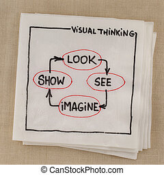 visual thinking concept - look, see, imagine, show, - visual...