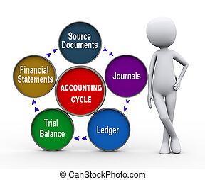 vita, processo, 3d, contabilità, uomo, ciclo
