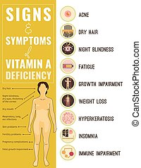 Vitamin A deficiency icons set. - Signs and symptoms of...