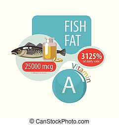 Vitamin A in fish oil. Percent of daily rate.