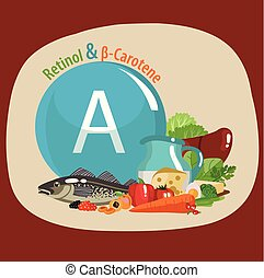 Vitamin A. Retinol and carotene. Food sources. Composition ...