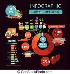 Vitamin A. Retinol and carotene. Food sources. Pie chart and...