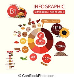 Vitamin B1 (thiamine). Food sources. Infographics: top 10 ...