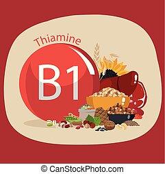Vitamin B1 (thiamine). Food sources. Natural organic ...