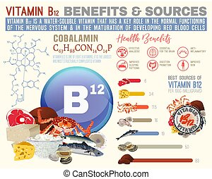 Vitamin B12 Benefits - Vitamin B12 benefits and sources. ...