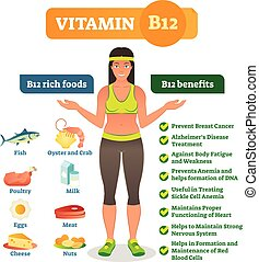 Vitamin B12 rich food illustrated color icons and health benefits list, healthy diet lifestyle informative poster. Vector illustration with healthy full body female.