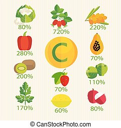 Vitamin C in fruits, vegetables, berries, herbs Leaders of ...