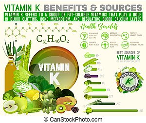 Vitamin K Infographic - Vitamin K benefits and sources....
