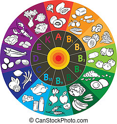 Vitamin Wheel - vector illustration of vitamin groups in...