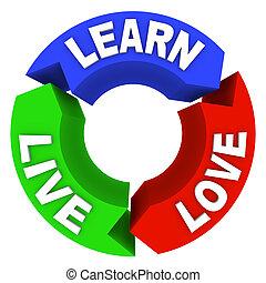 vivo, aprender, amor, -, círculo, diagrama