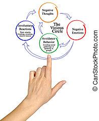 vizioso, cerchio, di, negativo, pensieri