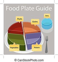 voedingsmiddelen, schaaltje, gids