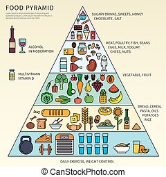 voedsel piramide, vijf, niveau's