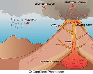 volcano - illustration of a volcanic eruption