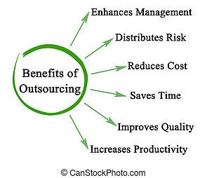 voordelen, outsourcing