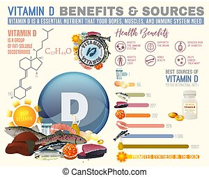 voordelen, vitamine d